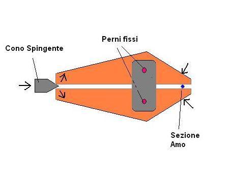 Figura 8 - Modello Cottarelli