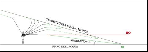traiettoria-1