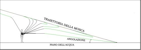traiettoria-2